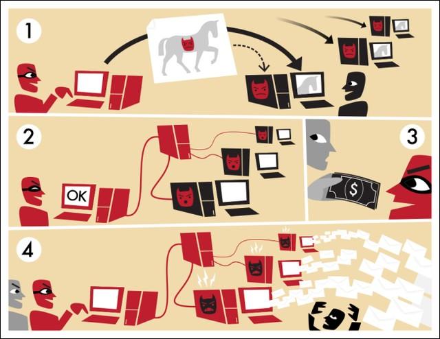 Botnet là các mạng máy tính được tạo lập từ các máy tính mà hacker có thể điều khiển từ xa