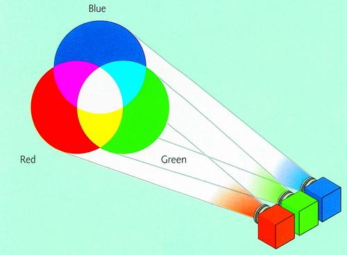 Tất cả các màu nằm trong quang khổ khả kiến đều có thể được tạo ra bằng cách thay đổi cường độ của 3 ánh sáng: red, green, blue