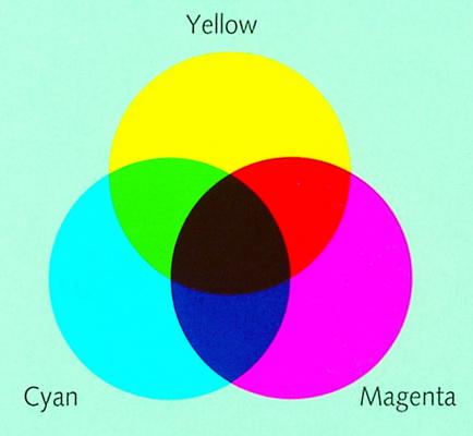 Trong ngành in, 4 màu CMYK được gọi là 4 màu process colors