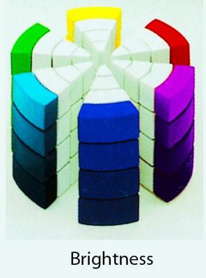 Trong mô hình 3 chiều, độ sáng tăng dần từ đáy lên đỉnh