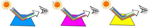 Mực Cyan hấp thu ánh sáng đỏ - mực Magenta hấp thu ánh sáng lục - mực Yellow hấp thu ánh sáng lam