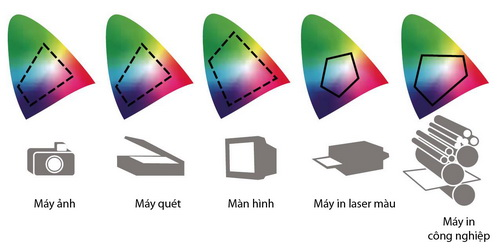 Không gian màu trên các thiết bị