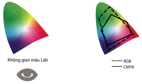 Không gian màu Lab