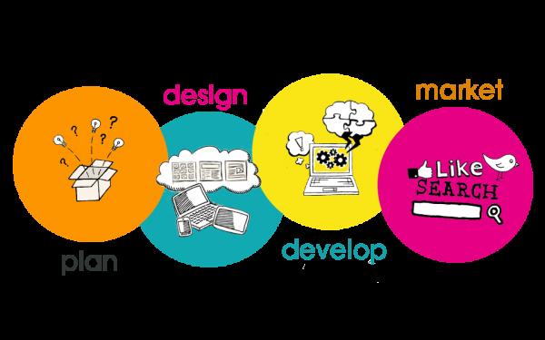 Lựa chọn Công ty thiết kế web phù hợp với nhu cầu