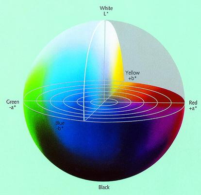 Hệ màu Lab