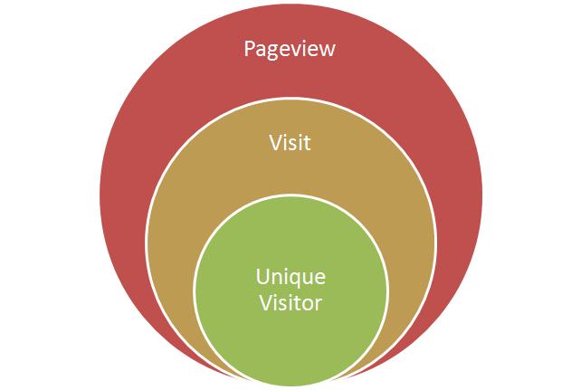 pageview, hit, impression... là các thuật ngữ dùng để chỉ định các số liệu lưu lượng truy cập website
